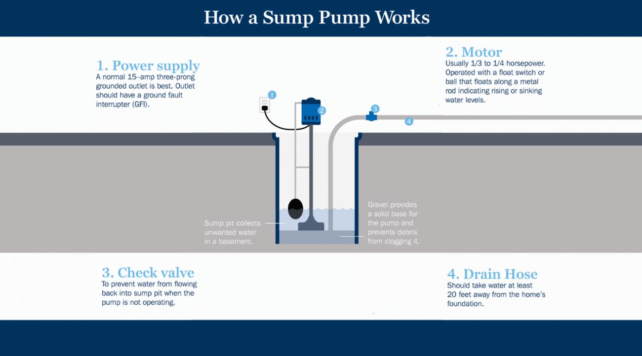 A diagram that explains how a sump pump works.